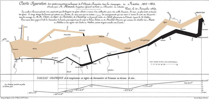 Napoleon&#039;s attack on Russia infographic by Charles Joseph Minard